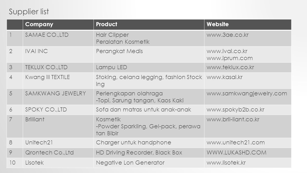 Supplier list CompanyProductWebsite 1SAMAE CO.,LTDHair Clipper Peralatan Kosmetik www.3ae.co.kr 2IVAI INCPerangkat Mediswww.ivai.co.kr www.iprum.com 3TEKLUX CO.,LTDLampu LEDwww.teklux.co.kr 4Kwang ill TEXTILEStoking, celana legging, fashion Stock ing www.kasai.kr 5SAMKWANG JEWELRYPerlengkapan olahraga -Topi, Sarung tangan, Kaos Kaki www.samkwangjewelry.com 6SPOKY CO.,LTDSofa dan matras untuk anak-anakwww.spokyb2b.co.kr 7BrilliantKosmetik -Powder Sparkling, Gel-pack, perawa tan Bibir www.bril-liant.co.kr 8Unitech21Charger untuk handphonewww.unitech21.com 9Qrontech Co.,LtdHD Driving Recorder, Black BoxWWW.LUKASHD.COM 10LisotekNegative Lon Generatorwww.lisotek.kr