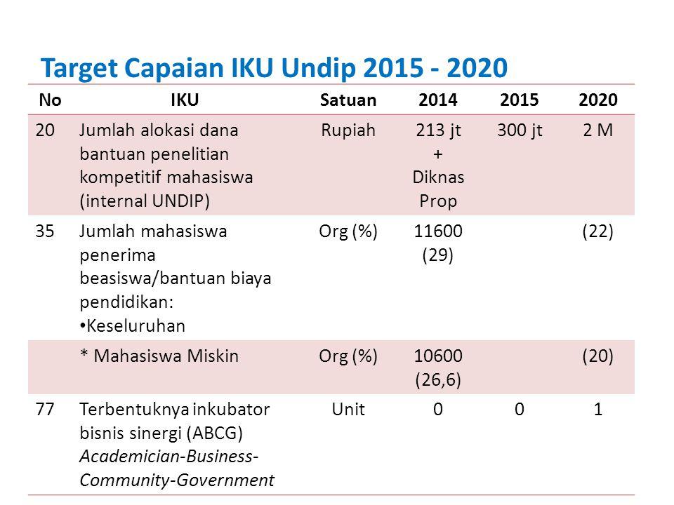 NoIKUSatuan201420152020 20Jumlah alokasi dana bantuan penelitian kompetitif mahasiswa (internal UNDIP) Rupiah213 jt + Diknas Prop 300 jt2 M 35Jumlah m