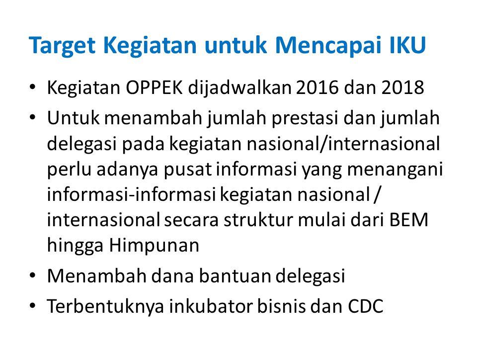 Target Kegiatan untuk Mencapai IKU Kegiatan OPPEK dijadwalkan 2016 dan 2018 Untuk menambah jumlah prestasi dan jumlah delegasi pada kegiatan nasional/