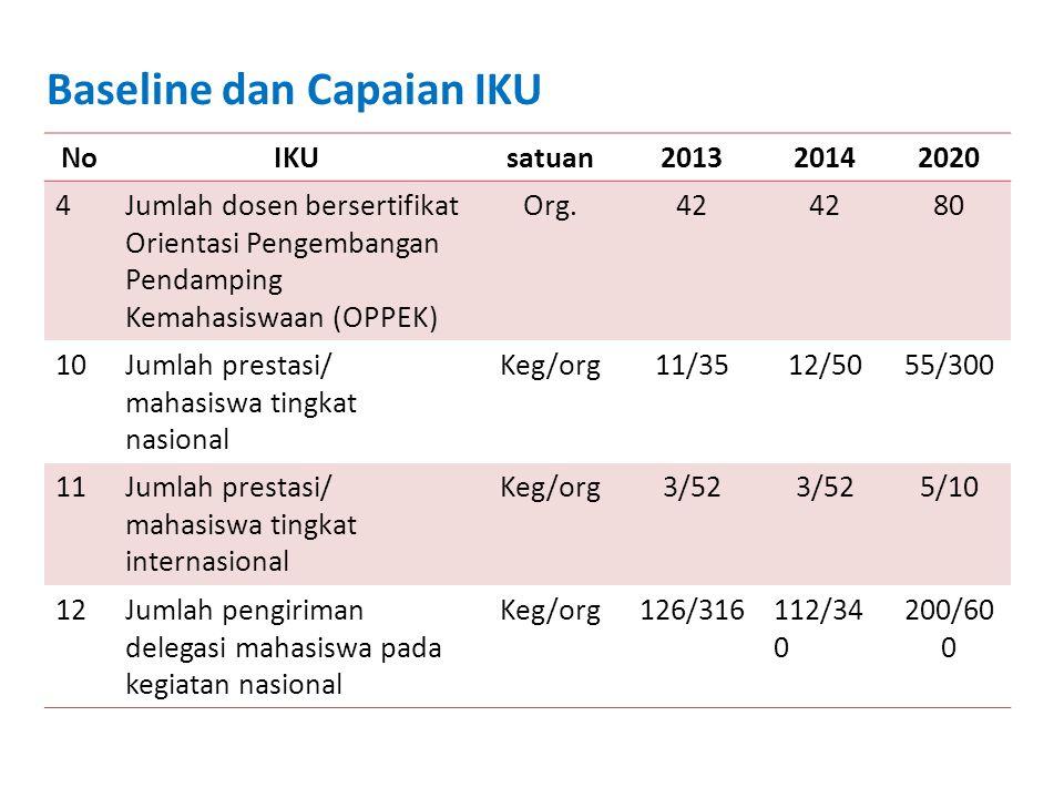 Baseline dan Capaian IKU NoIKUsatuan201320142020 4Jumlah dosen bersertifikat Orientasi Pengembangan Pendamping Kemahasiswaan (OPPEK) Org.42 80 10Jumla