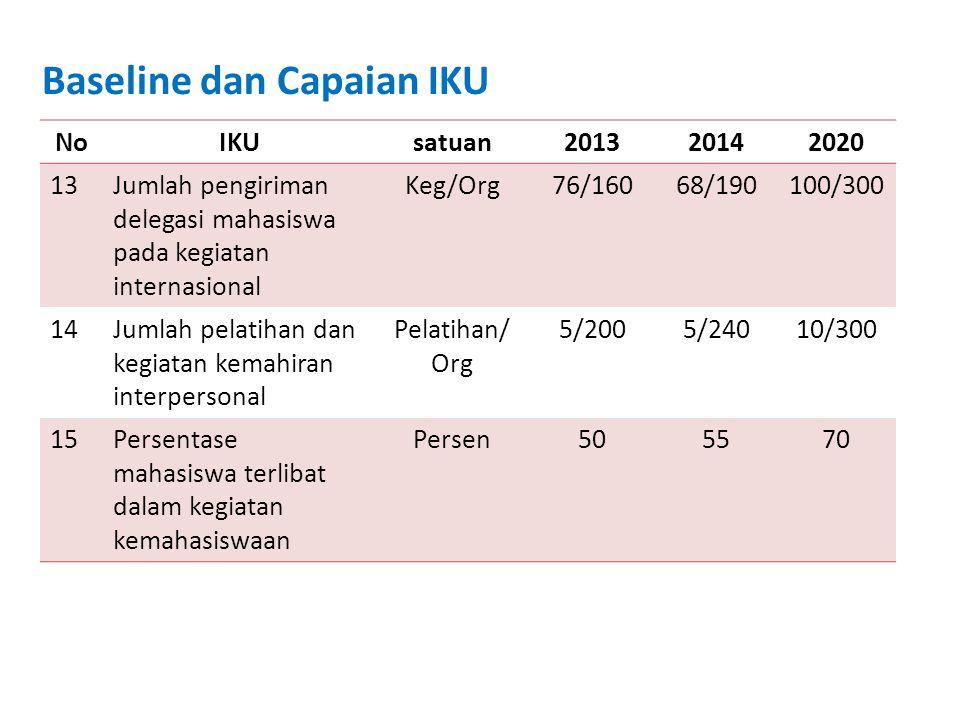 Baseline dan Capaian IKU NoIKUSatuan201320142020 16Jumlah kegiatan kewirausahaan mahasiswa yang dibiayai dengan pendanaan nasional/internal UNDIP/pihak lain.