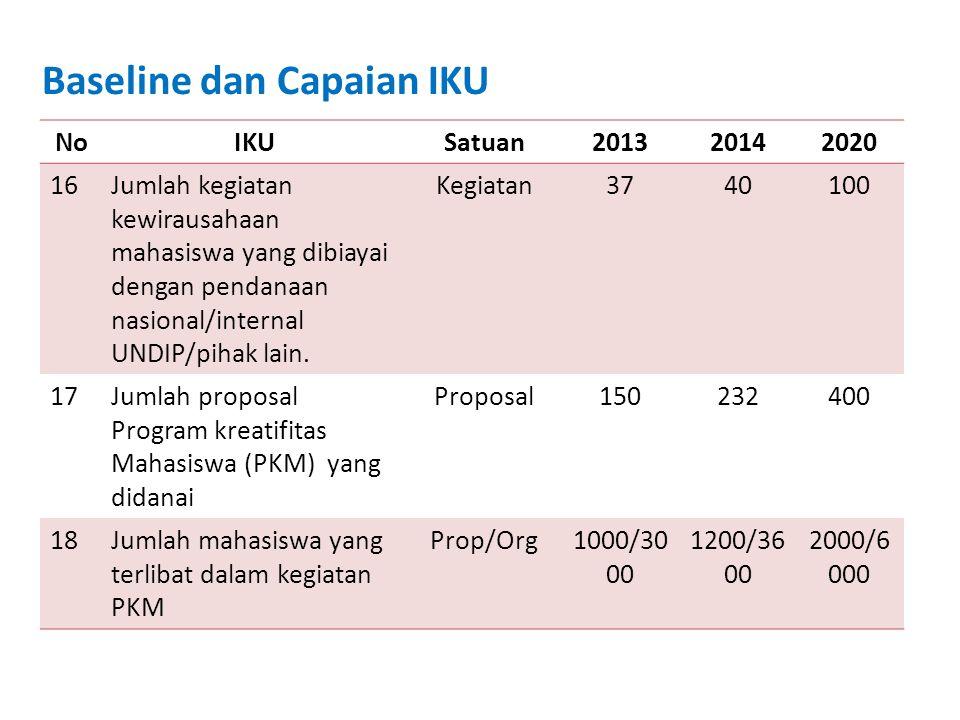 Baseline dan Capaian IKU NoIKUSatuan201320142020 20Jumlah alokasi dana bantuan penelitian kompetitif mahasiswa (internal UNDIP) Rupiah296 jt + Diknas Prop 213 jt + Diknas Prop 2 M 35Jumlah mahasiswa penerima beasiswa/bantuan biaya pendidikan: Keseluruhan Org (%)10650 (26,6) 11600 (29) (22) * Mahasiswa MiskinOrg (%)9650 (24,12) 10600 (26,6) (20) 77Terbentuknya inkubator bisnis sinergi (ABCG) Academician-Business- Community-Government Unit001