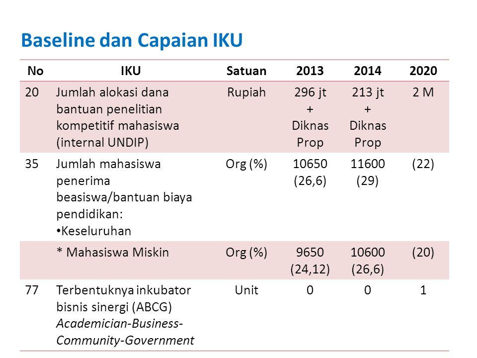 Baseline dan Capaian IKU NoIKUSatuan201320142020 20Jumlah alokasi dana bantuan penelitian kompetitif mahasiswa (internal UNDIP) Rupiah296 jt + Diknas