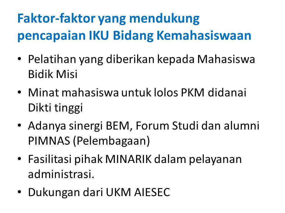 Faktor-faktor yang mendukung pencapaian IKU Bidang Kemahasiswaan Pelatihan yang diberikan kepada Mahasiswa Bidik Misi Minat mahasiswa untuk lolos PKM