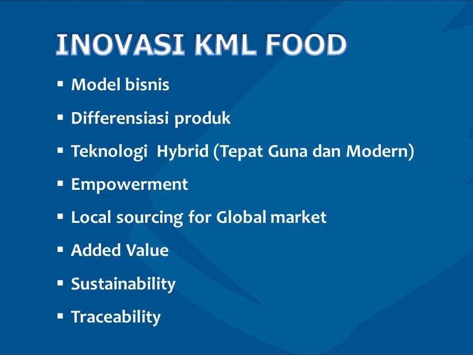  Model bisnis  Differensiasi produk  Teknologi Hybrid (Tepat Guna dan Modern)  Empowerment  Local sourcing for Global market  Added Value  Sustainability  Traceability