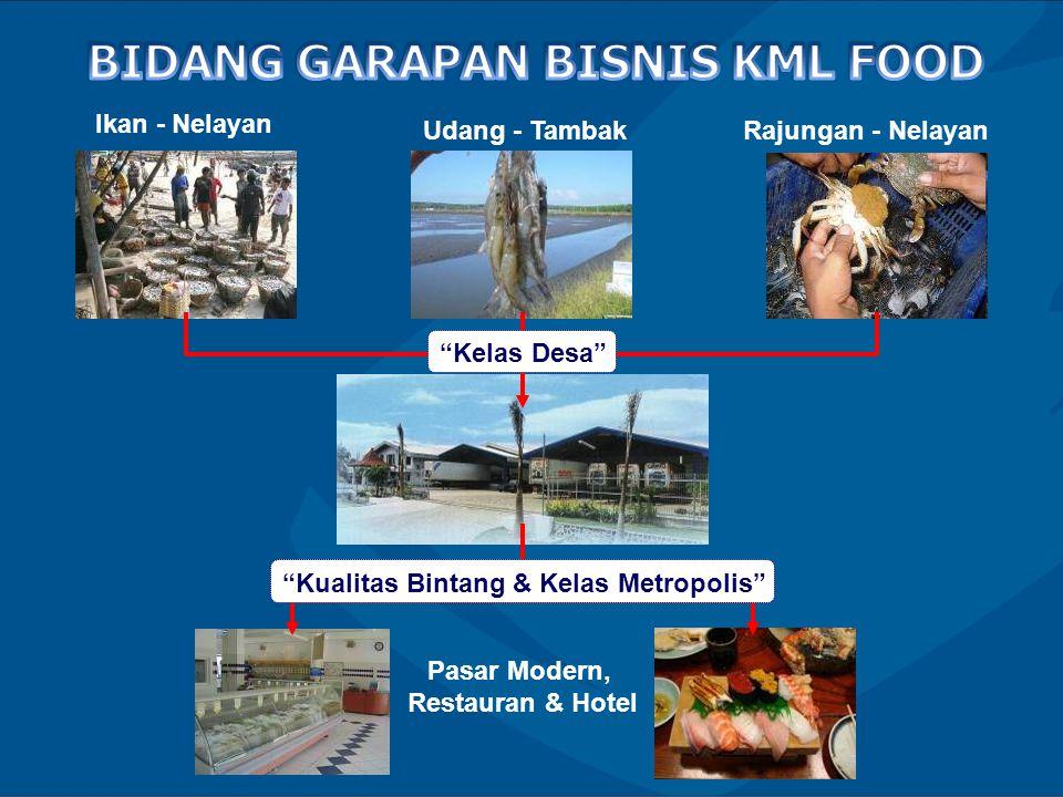 Ikan - Nelayan Rajungan - Nelayan Udang - Tambak Pasar Modern, Restauran & Hotel Kelas Desa Kualitas Bintang & Kelas Metropolis
