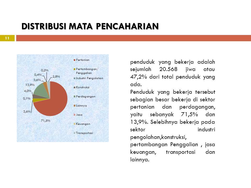 11 DISTRIBUSI MATA PENCAHARIAN penduduk yang bekerja adalah sejumlah 20.568 jiwa atau 47,2% dari total penduduk yang ada. Penduduk yang bekerja terseb