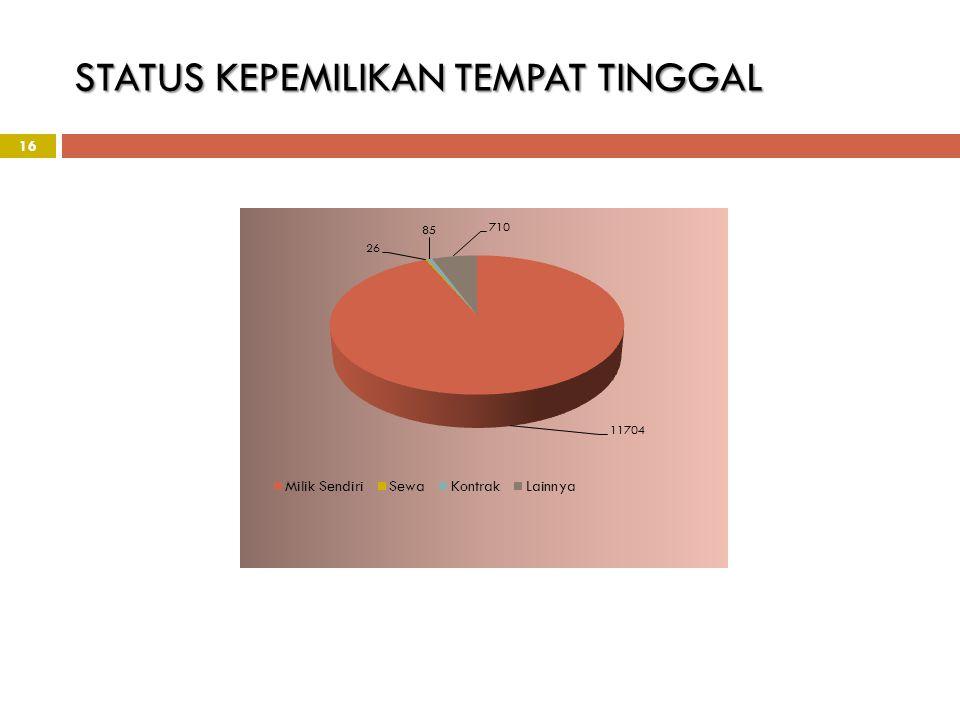 STATUS KEPEMILIKAN TEMPAT TINGGAL 16