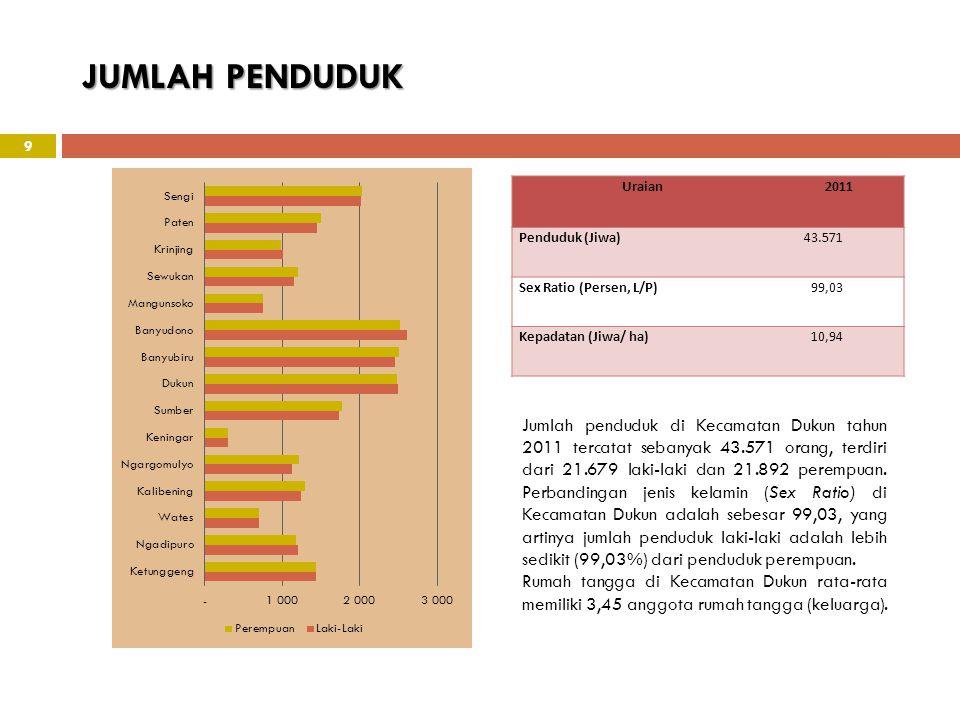 JUMLAH PENDUDUK 9 Jumlah penduduk di Kecamatan Dukun tahun 2011 tercatat sebanyak 43.571 orang, terdiri dari 21.679 laki-laki dan 21.892 perempuan. Pe