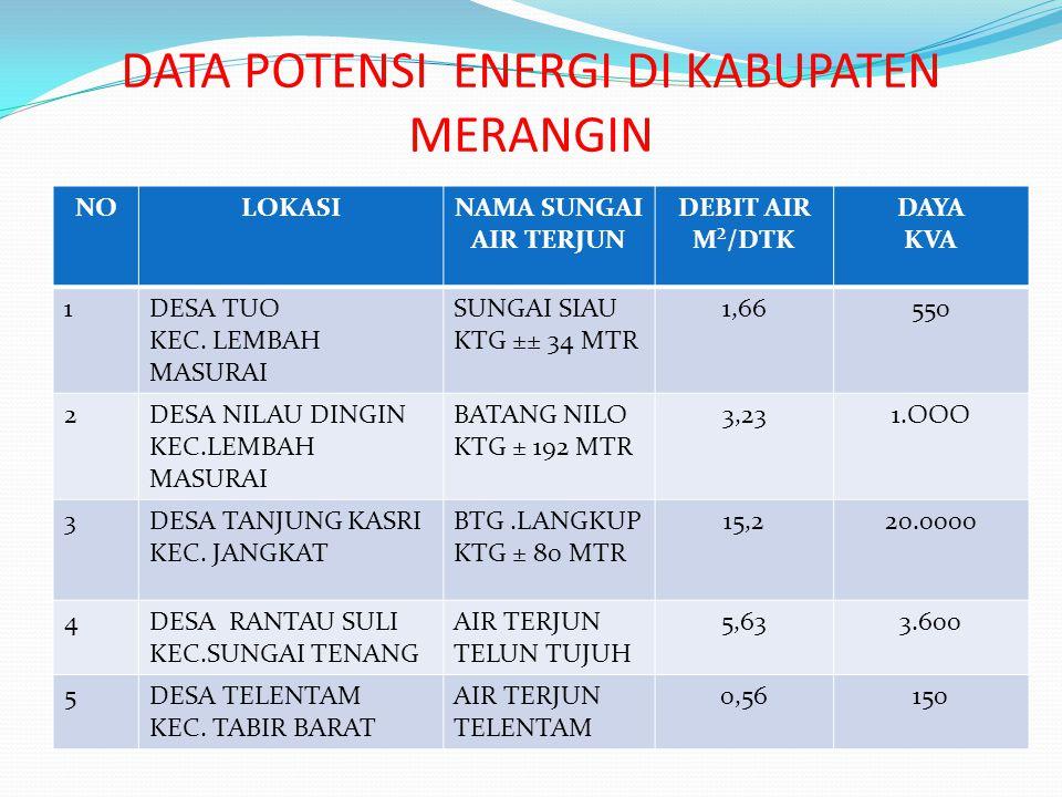 DATA POTENSI ENERGI DI KABUPATEN MERANGIN NOLOKASINAMA SUNGAI AIR TERJUN DEBIT AIR M²/DTK DAYA KVA 1DESA TUO KEC.
