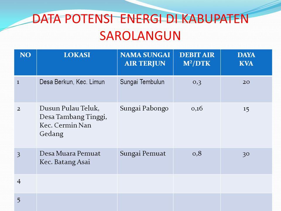 DATA POTENSI ENERGI DI KABUPATEN SAROLANGUN NOLOKASINAMA SUNGAI AIR TERJUN DEBIT AIR M²/DTK DAYA KVA 1 Desa Berkun, Kec.