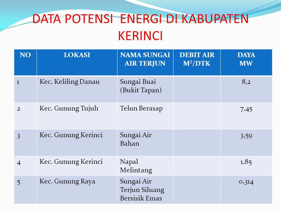 DATA POTENSI ENERGI DI KABUPATEN KERINCI NOLOKASINAMA SUNGAI AIR TERJUN DEBIT AIR M²/DTK DAYA MW 1Kec.
