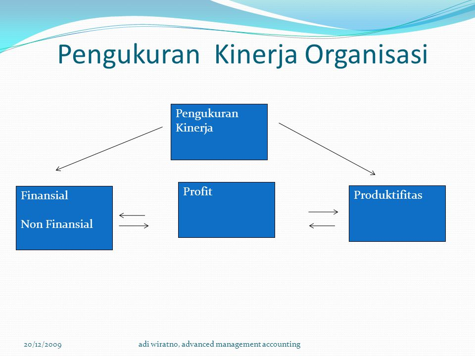 Pengukuran Kinerja Organisasi 20/12/2009adi wiratno, advanced management accounting Finansial Non Finansial Pengukuran Kinerja Profit Produktifitas