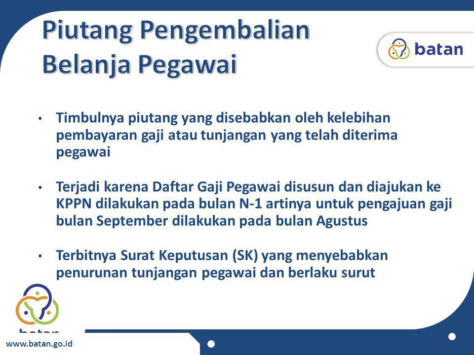 www.batan.go.id Timbulnya piutang yang disebabkan oleh kelebihan pembayaran gaji atau tunjangan yang telah diterima pegawai Terjadi karena Daftar Gaji
