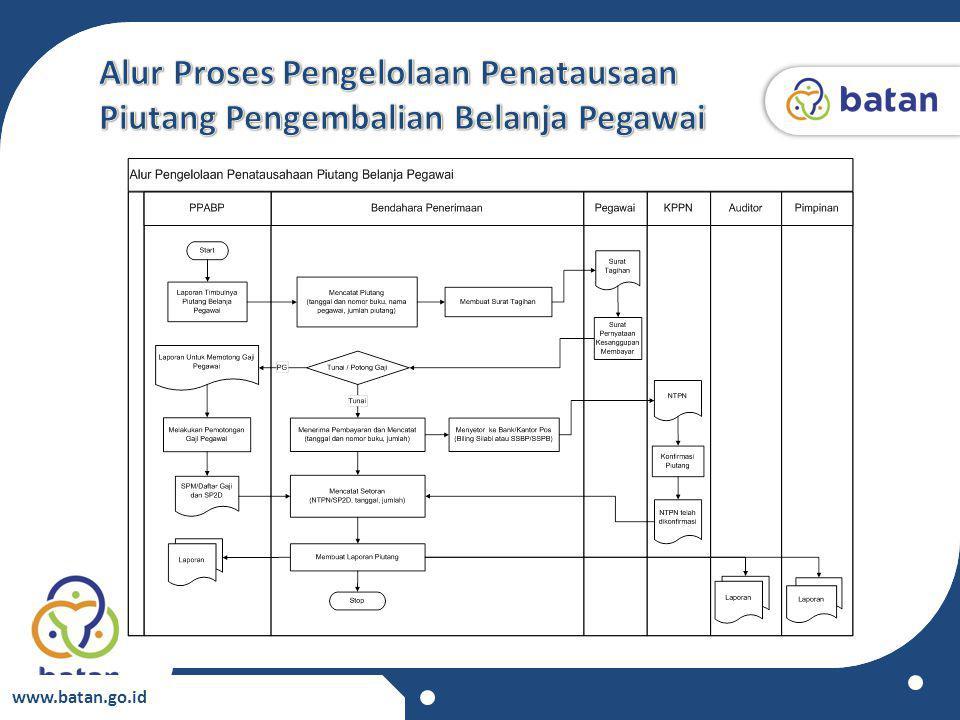 PPABP membuat dan mengirim laporan timbulnya piutang ke bendahara / Petugas Pembukuan Piutang