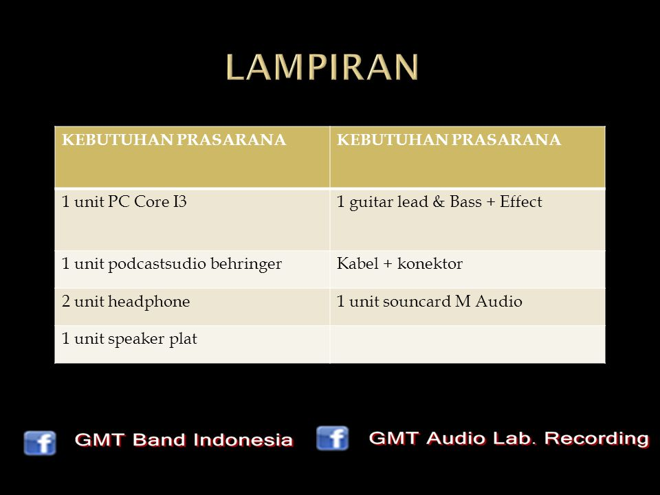 KEBUTUHAN PRASARANA 1 unit PC Core I31 guitar lead & Bass + Effect 1 unit podcastsudio behringerKabel + konektor 2 unit headphone1 unit souncard M Audio 1 unit speaker plat