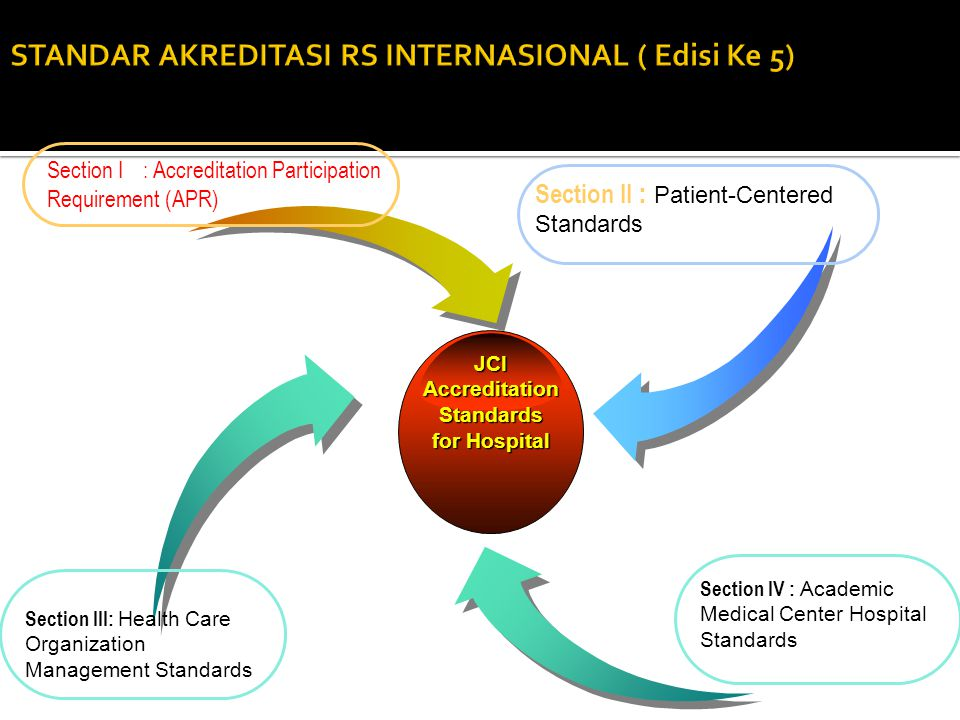  JCI International Accreditation Standards for Hospital edisi 5 berlaku 1 April 2014.  Untuk RS Pendidikan, ditambahkan Academic Medical Center Hosp