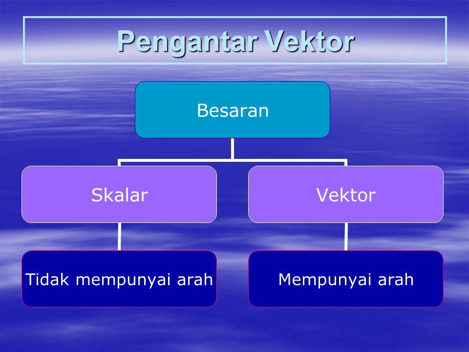 Pengantar Vektor Besaran Skalar Tidak mempunyai arah Vektor Mempunyai arah