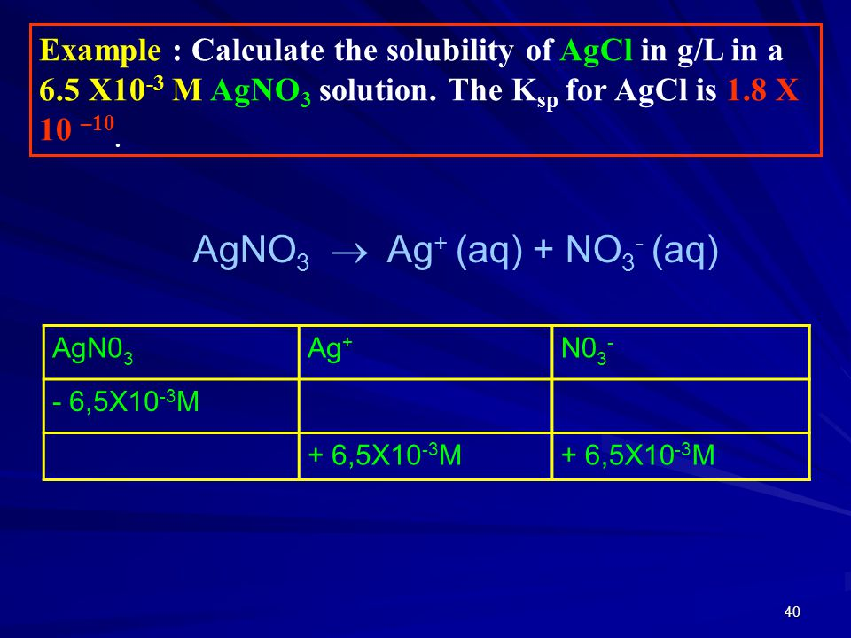 40 AgN0 3 Ag + N0 3 - - 6,5X10 -3 M + 6,5X10 -3 M Example : Calculate the solubility of AgCl in g/L in a 6.5 X10 -3 M AgNO 3 solution. The K sp for Ag