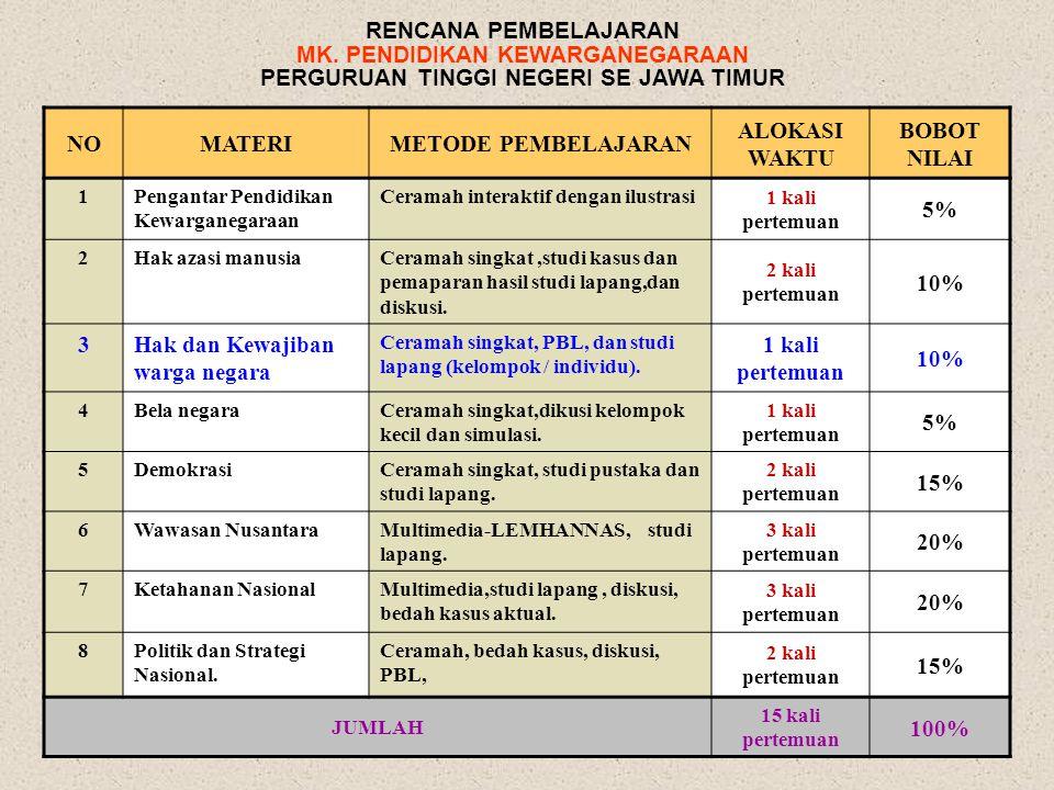 1/11/20153 KOMPETENSI SETELAH PROSES PEMBELAJARAN MAHASISWA DIHARAPKAN MAMPU MENGANALISIS DAN MENGIDENTIFIKASI HAK DAN KEWAJIBAN WARGA NEGARA DALAM KONTEKS KEHIDUPAN BERBANGSA DAN BERNEGARA