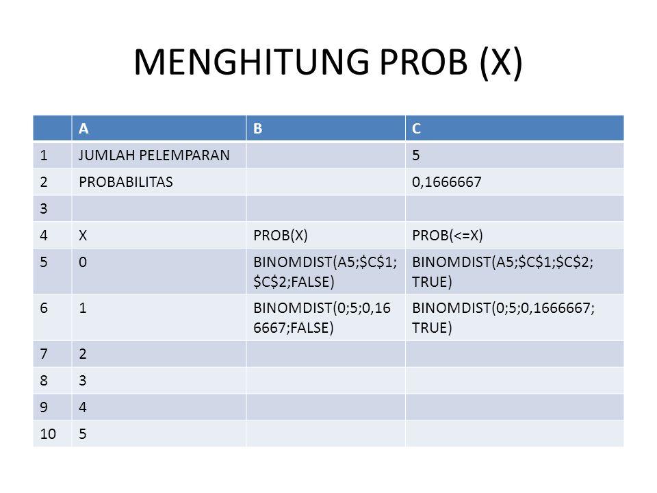 MENGHITUNG PROB (X) ABC 1JUMLAH PELEMPARAN5 2PROBABILITAS0,1666667 3 4XPROB(X)PROB(<=X) 50BINOMDIST(A5;$C$1; $C$2;FALSE) BINOMDIST(A5;$C$1;$C$2; TRUE) 61BINOMDIST(0;5;0,16 6667;FALSE) BINOMDIST(0;5;0,1666667; TRUE) 72 83 94 105