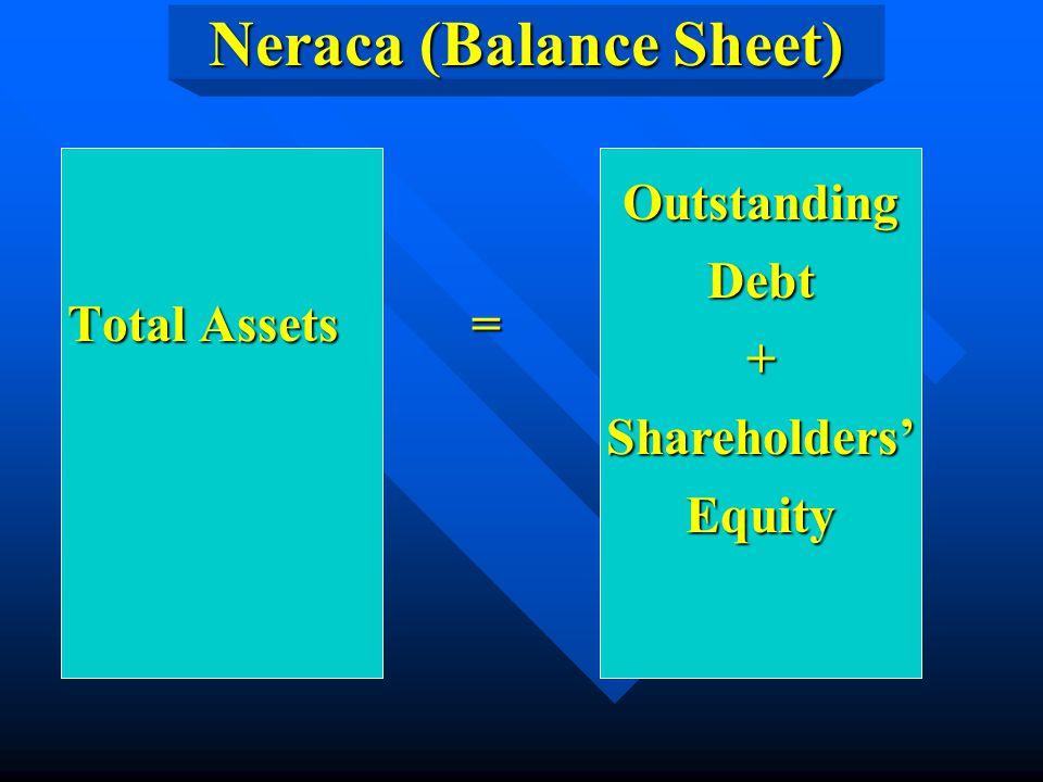 Neraca (Balance Sheet) Total Assets = Total Assets = OutstandingDebt+Shareholders'Equity