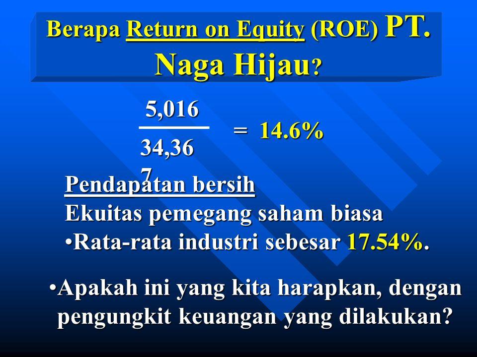 Apakah ini yang kita harapkan, denganApakah ini yang kita harapkan, dengan pengungkit keuangan yang dilakukan.