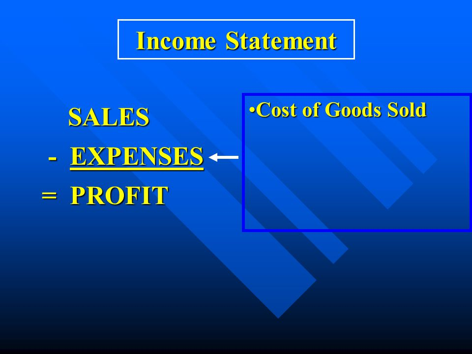 Income Statement SALES SALES - EXPENSES - EXPENSES = PROFIT = PROFIT Cost of Goods SoldCost of Goods Sold Operating ExpensesOperating Expenses