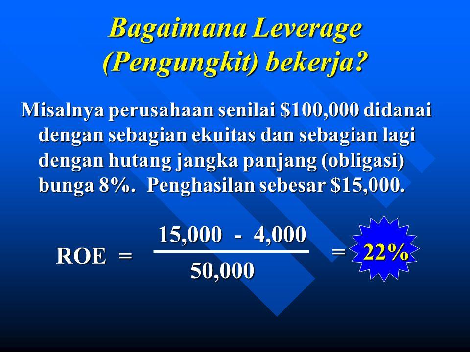 ROE = 15,000 - 4,000 50,000 = 22% Bagaimana Leverage (Pengungkit) bekerja.