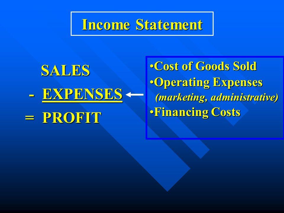 Penjualan (kredit)$112,760 Penjualan (kredit)$112,760 HPP (85,300) HPP (85,300) Gross Profit 31,500 Gross Profit 31,500 Biaya operasional: Biaya operasional: Penjualan (6,540) Penjualan (6,540) Administrasi dan Umum (9,400) Administrasi dan Umum (9,400) Total Biaya Operasional (15,940) Total Biaya Operasional (15,940) Pendapatan sebelum bunga dan pajak (EBIT) 11,520 Pendapatan sebelum bunga dan pajak (EBIT) 11,520 Beban Bunga: Beban Bunga: Bunga on bank notes: (850) Bunga on bank notes: (850) Bunga atas obligasi (2,310) Bunga atas obligasi (2,310) Total beban bunga (3,160) Total beban bunga (3,160) Pendapatan sebelum pajak (EBT) 8,600 Pendapatan sebelum pajak (EBT) 8,600 Pajak (3,344) Pajak (3,344) Laba Bersih 5,016 Laba Bersih 5,016 Laba Rugi PT.