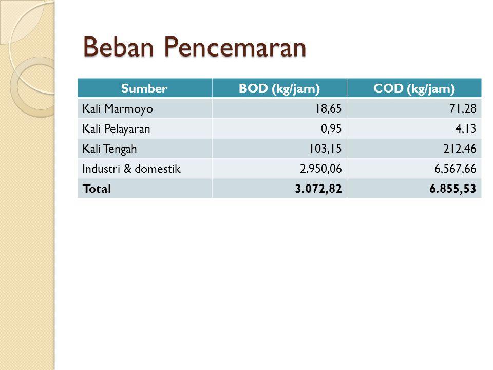 Beban Pencemaran SumberBOD (kg/jam)COD (kg/jam) Kali Marmoyo18,6571,28 Kali Pelayaran0,954,13 Kali Tengah103,15212,46 Industri & domestik2.950,066,567