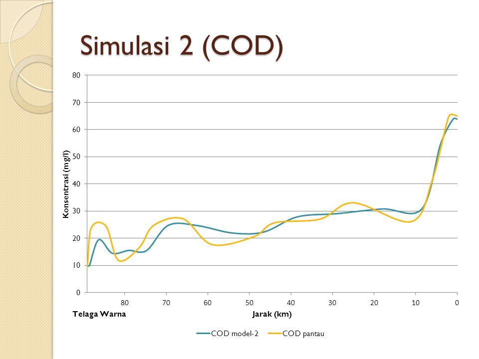 Simulasi 2 (COD)