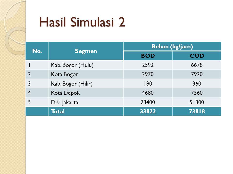 Hasil Simulasi 2 No.Segmen Beban (kg/jam) BODCOD 1Kab. Bogor (Hulu)25926678 2Kota Bogor29707920 3Kab. Bogor (Hilir)180360 4Kota Depok46807560 5DKI Jak