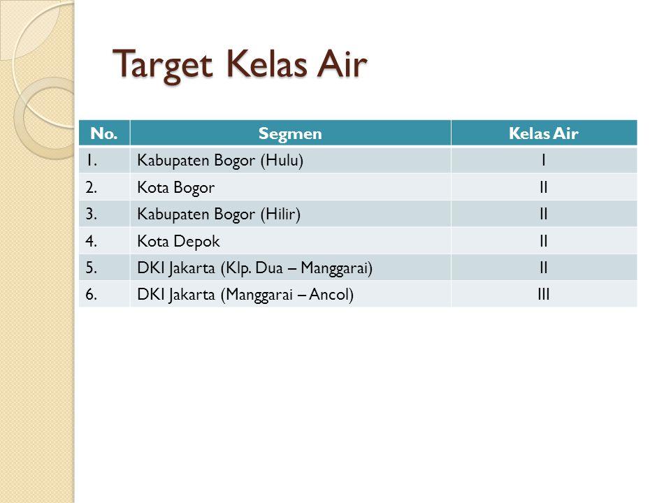 Target Kelas Air No.SegmenKelas Air 1.Kabupaten Bogor (Hulu)I 2.Kota BogorII 3.Kabupaten Bogor (Hilir)II 4.Kota DepokII 5.DKI Jakarta (Klp. Dua – Mang
