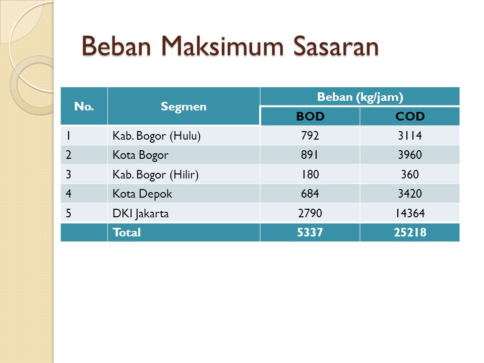 Beban Maksimum Sasaran No.Segmen Beban (kg/jam) BODCOD 1Kab. Bogor (Hulu)7923114 2Kota Bogor8913960 3Kab. Bogor (Hilir)180360 4Kota Depok6843420 5DKI