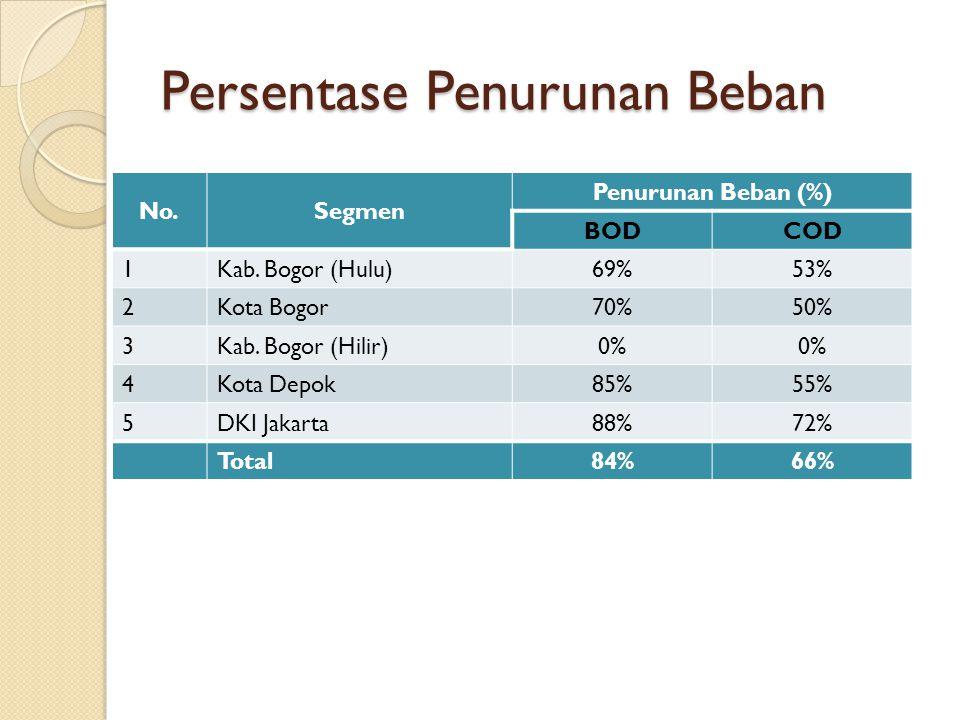 Persentase Penurunan Beban No.Segmen Penurunan Beban (%) BODCOD 1Kab. Bogor (Hulu)69%53% 2Kota Bogor70%50% 3Kab. Bogor (Hilir)0% 4Kota Depok85%55% 5DK