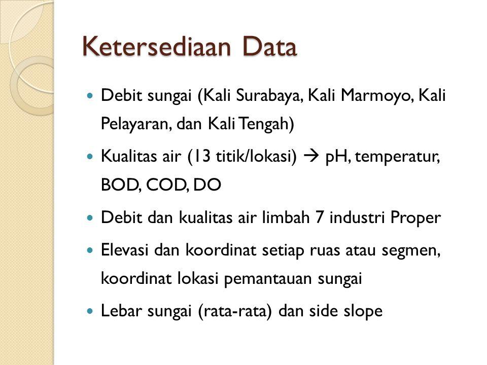 Ketersediaan Data Debit sungai (Kali Surabaya, Kali Marmoyo, Kali Pelayaran, dan Kali Tengah) Kualitas air (13 titik/lokasi)  pH, temperatur, BOD, CO