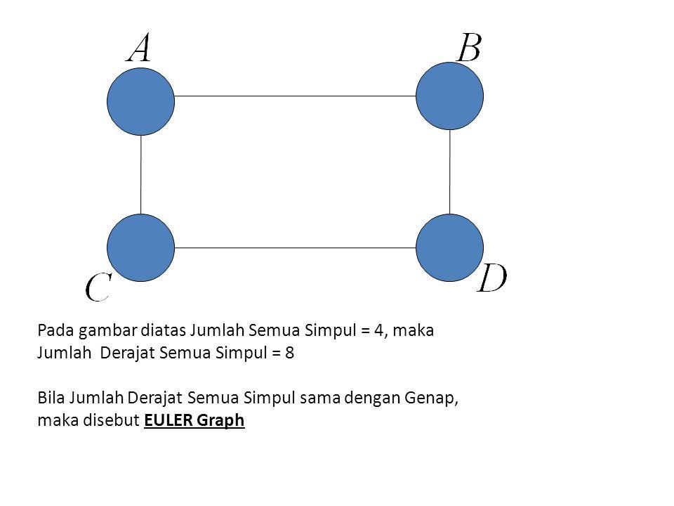 Pada gambar diatas Jumlah Semua Simpul = 4, maka Jumlah Derajat Semua Simpul = 8 Bila Jumlah Derajat Semua Simpul sama dengan Genap, maka disebut EULE