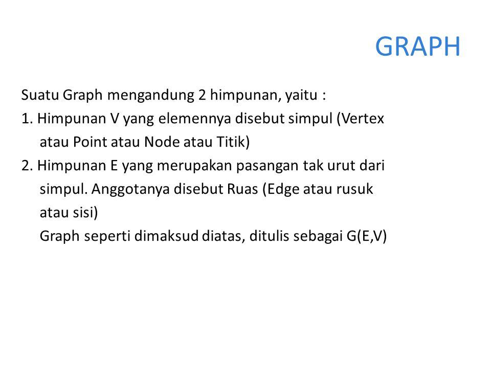 Suatu Graph mengandung 2 himpunan, yaitu : 1. Himpunan V yang elemennya disebut simpul (Vertex atau Point atau Node atau Titik) 2. Himpunan E yang mer