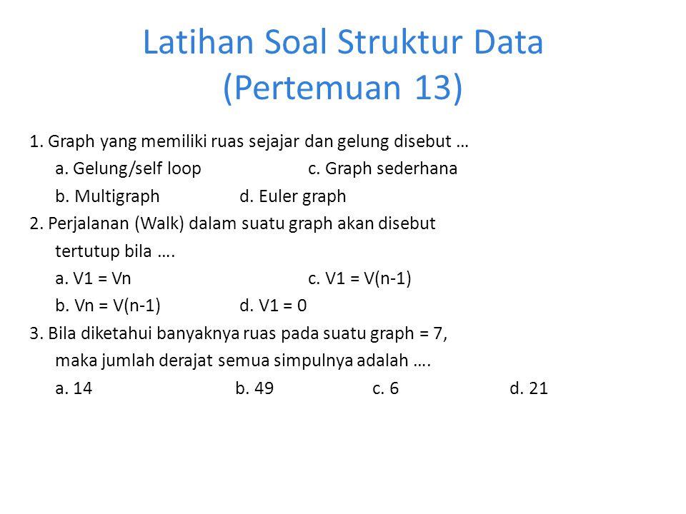 Latihan Soal Struktur Data (Pertemuan 13) 1. Graph yang memiliki ruas sejajar dan gelung disebut … a. Gelung/self loop c. Graph sederhana b. Multigrap