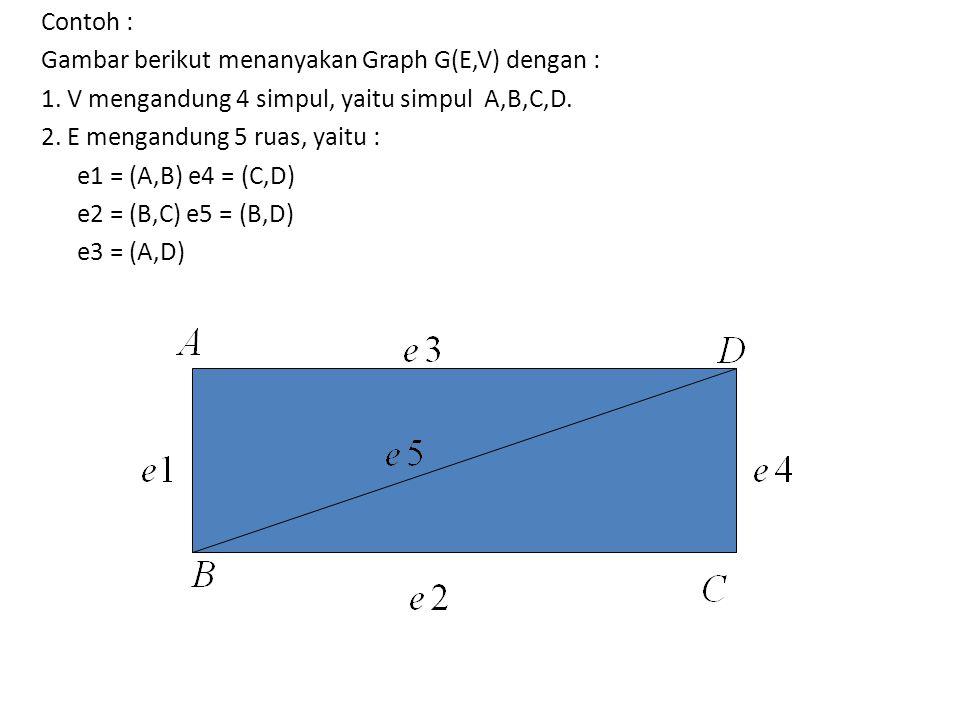 Contoh : Gambar berikut menanyakan Graph G(E,V) dengan : 1. V mengandung 4 simpul, yaitu simpul A,B,C,D. 2. E mengandung 5 ruas, yaitu : e1 = (A,B) e4