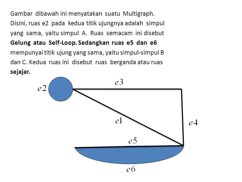 Gambar dibawah ini menyatakan suatu Multigraph. Disini, ruas e2 pada kedua titik ujungnya adalah simpul yang sama, yaitu simpul A. Ruas semacam ini di