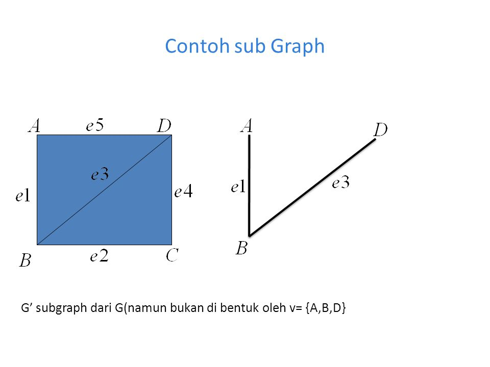 Contoh spanning Sub Graoh G' subgraph dari G(namun bukan di bentuk oleh v= {A,B,D}