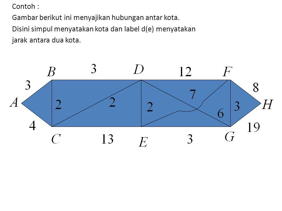 DERAJAT GRAPH Derajat simpul V, ditulis d(v) adalah banyaknya ruas yang menghubungi v.