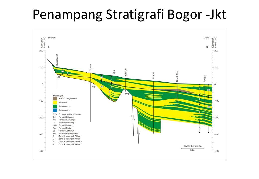 Penampang Stratigrafi Bogor -Jkt