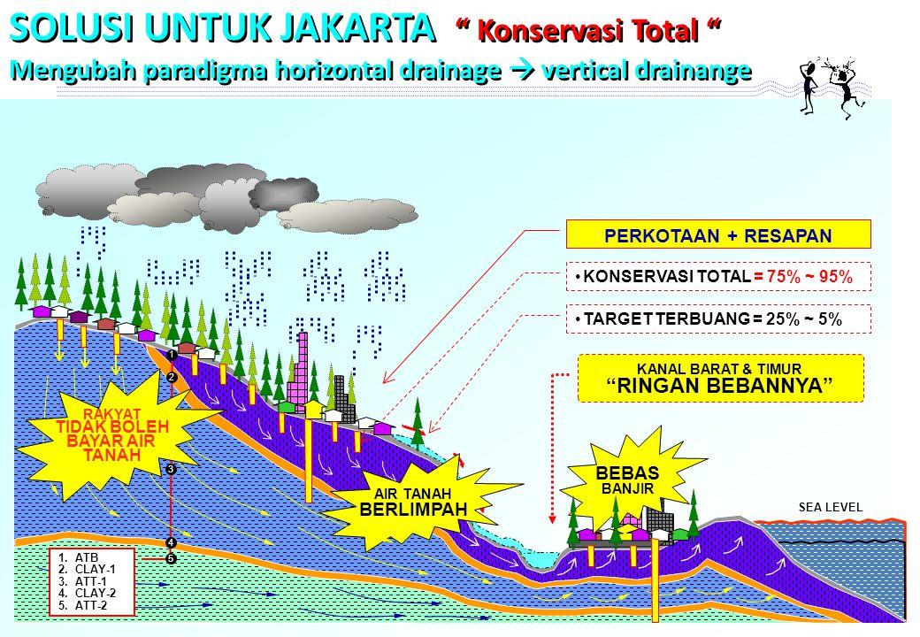 SEA LEVEL KONSERVASI TOTAL = 75% ~ 95% TARGET TERBUANG = 25% ~ 5% PERKOTAAN + RESAPAN 1 1.ATB 2.CLAY-1 3.ATT-1 4.CLAY-2 5.ATT-2 2 3 4 5 KANAL BARAT & TIMUR RINGAN BEBANNYA AIR TANAH BERLIMPAH BEBAS BANJIR RAKYAT TIDAK BOLEH BAYAR AIR TANAH SOLUSI UNTUK JAKARTA Konservasi Total Mengubah paradigma horizontal drainage  vertical drainange SOLUSI UNTUK JAKARTA Konservasi Total Mengubah paradigma horizontal drainage  vertical drainange