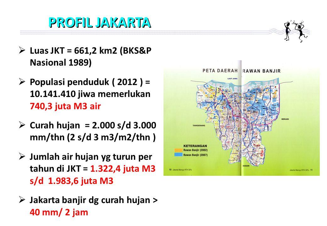 PROFIL JAKARTA  Luas JKT = 661,2 km2 (BKS&P Nasional 1989)  Populasi penduduk ( 2012 ) = 10.141.410 jiwa memerlukan 740,3 juta M3 air  Curah hujan = 2.000 s/d 3.000 mm/thn (2 s/d 3 m3/m2/thn )  Jumlah air hujan yg turun per tahun di JKT = 1.322,4 juta M3 s/d 1.983,6 juta M3  Jakarta banjir dg curah hujan > 40 mm/ 2 jam