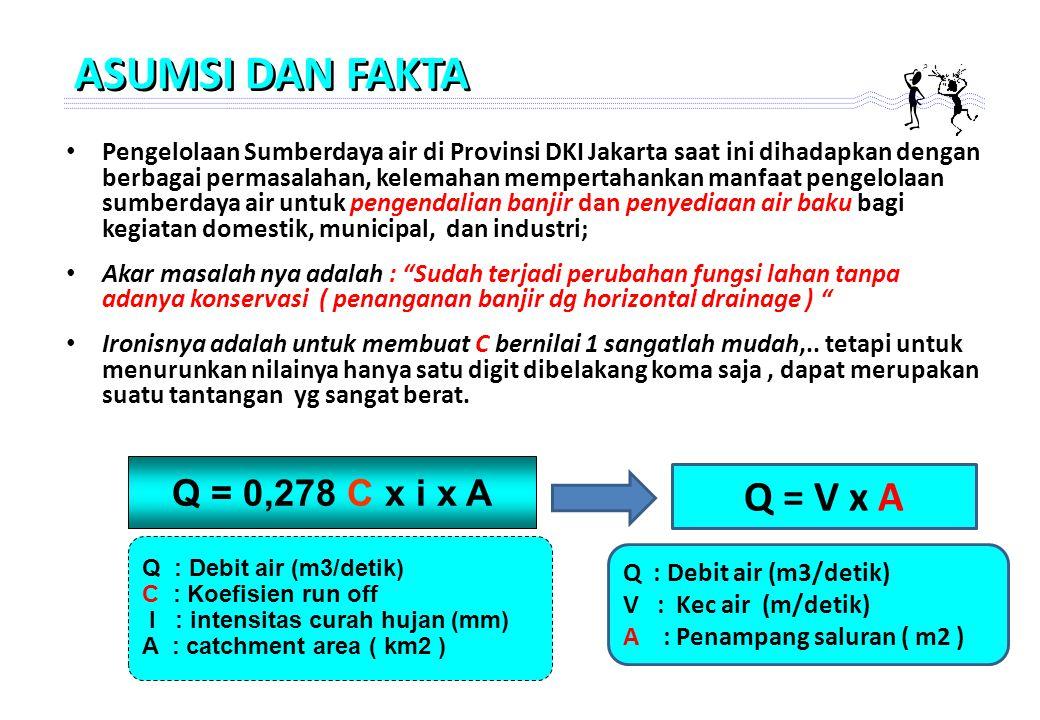 Pengelolaan Sumberdaya air di Provinsi DKI Jakarta saat ini dihadapkan dengan berbagai permasalahan, kelemahan mempertahankan manfaat pengelolaan sumberdaya air untuk pengendalian banjir dan penyediaan air baku bagi kegiatan domestik, municipal, dan industri; Akar masalah nya adalah : Sudah terjadi perubahan fungsi lahan tanpa adanya konservasi ( penanganan banjir dg horizontal drainage ) Ironisnya adalah untuk membuat C bernilai 1 sangatlah mudah,..