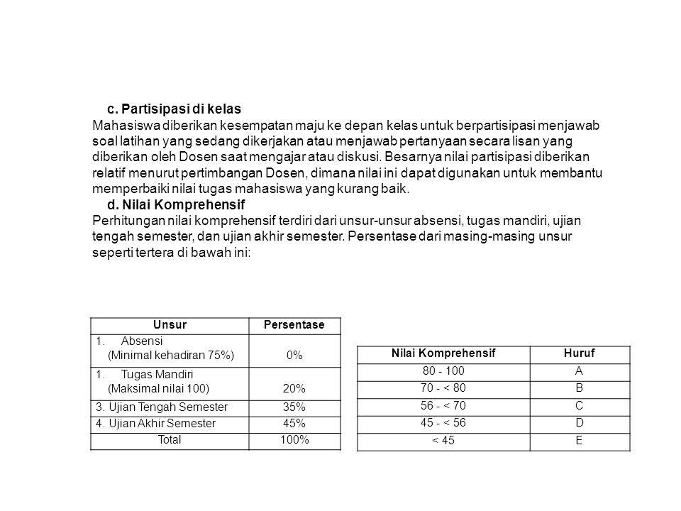 UnsurPersentase 1.Absensi (Minimal kehadiran 75%)0% 1.Tugas Mandiri (Maksimal nilai 100)20% 3.