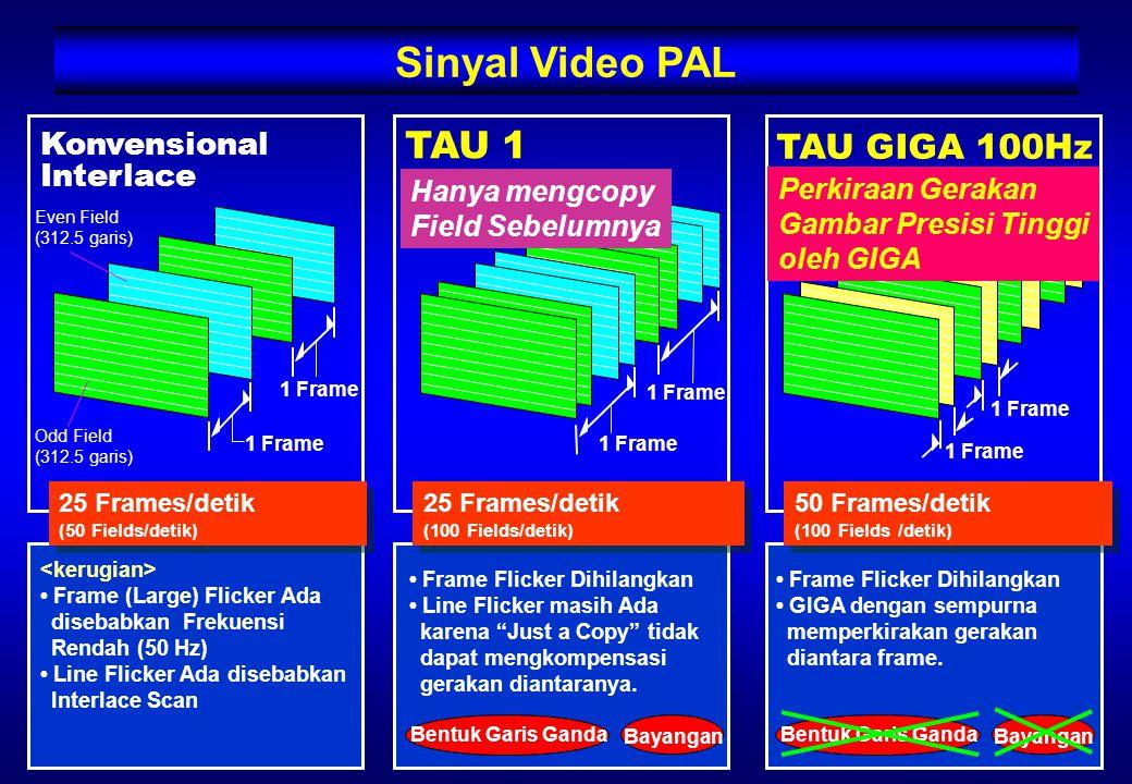 Sinyal Video PAL Frame Flicker Dihilangkan GIGA dengan sempurna memperkirakan gerakan diantara frame.